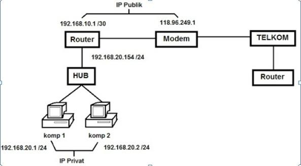 Tcpip singkatan dari transmission control protocolinternet gambar ccuart Images